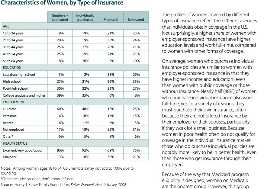 Women and health insurance