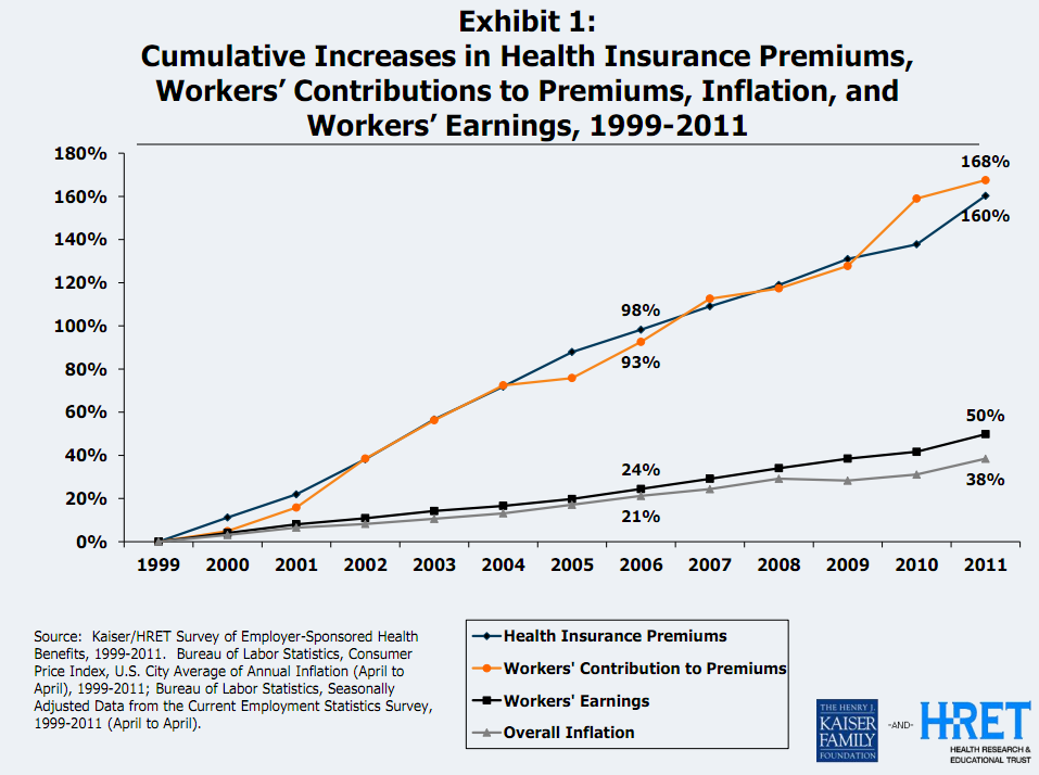 Employee Premiums Surged This Year, Kaiser Family Foundation Report Shows