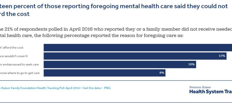 A snapshot of those who can't afford mental health care.