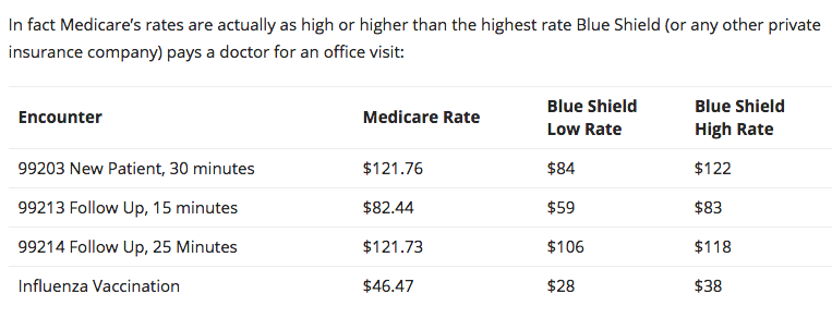 How much does a doctor's office visit cost? A California doc explains
