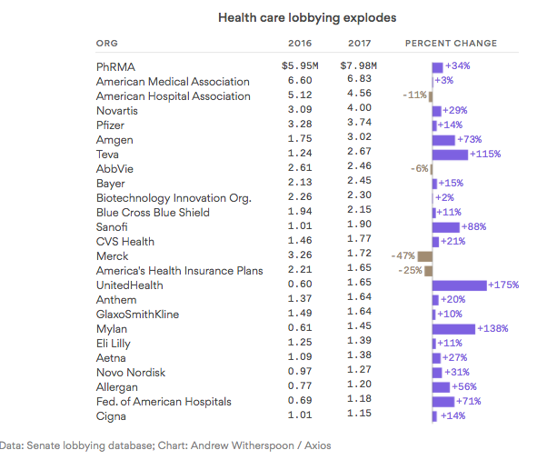 Who's spending the most on health care lobbying: Axios