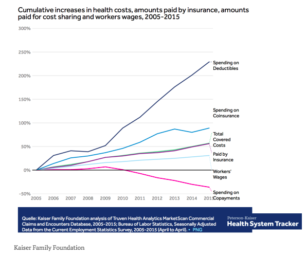 How much insurance deductibles have increased in employer plans: Money