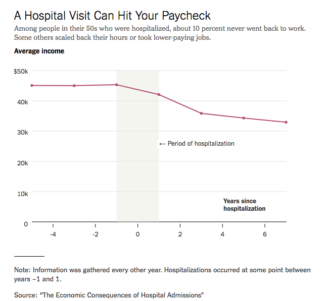 Getting sick can be really expensive, even for the insured: The New York Times