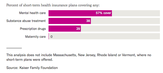 What to know before you buy short-term health insurance: The New York Times