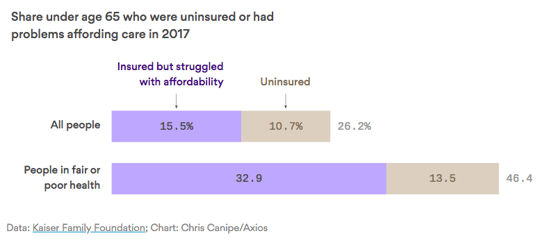 It's not just the uninsured — it's also the cost of health care – Axios