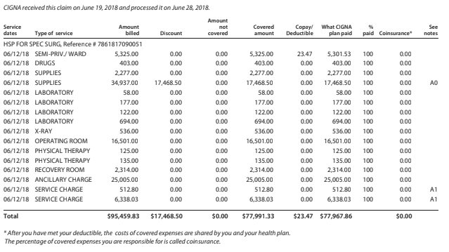 How much does a hip replacement cost, $95,459 or $77,967? Or, why does the insurance company pay more than the bill?