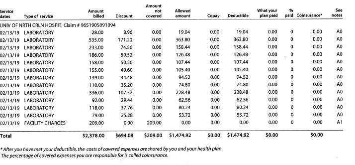 How much do blood tests cost? Or, how to argue a bill for a $3,000-plus trip to the doctor.
