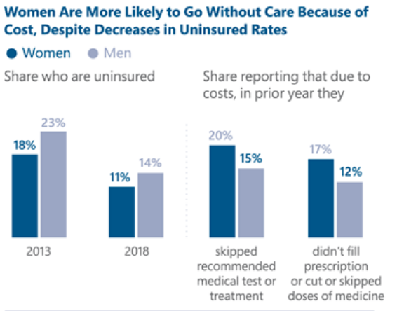 Barriers to care experienced by women in the United States: The Henry J. Kaiser Family Foundation
