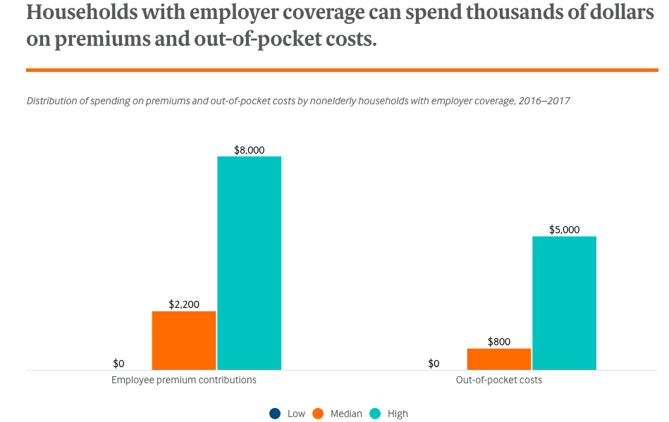 How much U.S. households with employer insurance spend on premiums and out-of-pocket costs: Commonwealth Fund