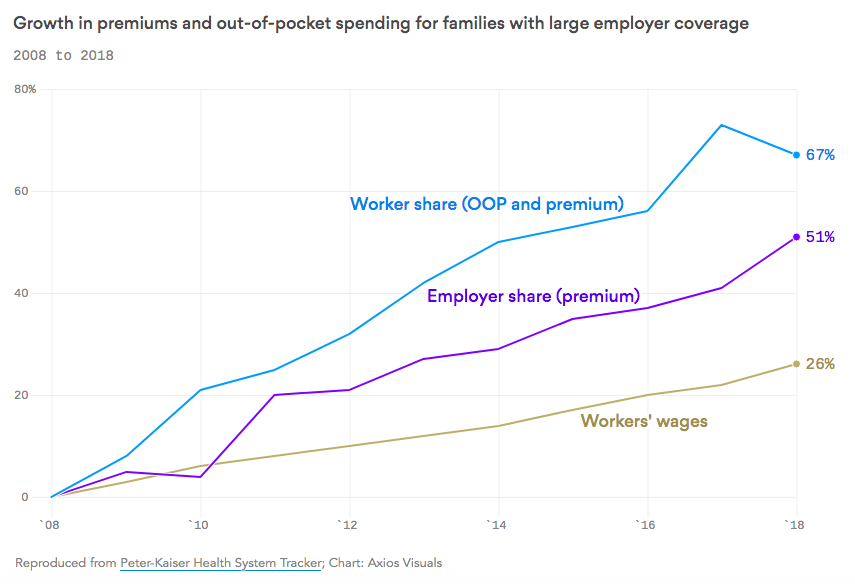 Employer health insurance keeps getting more expensive: Axios