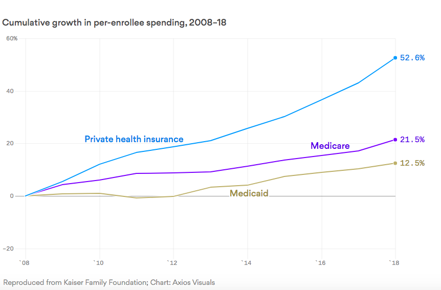 Private health insurance costs are skyrocketing: Axios