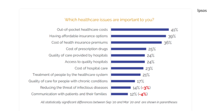 Healthcare costs, access to data, and partnering with providers: Patients' top user experience factors