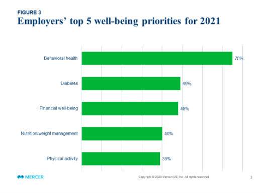 With slow health benefit cost growth in 2020, employers plan to invest in more support for employees, says Mercer