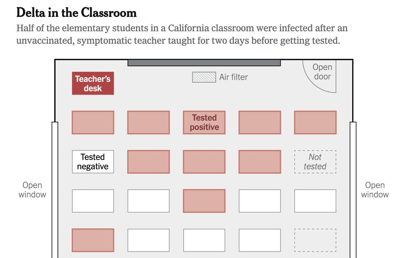 Coronavirus (Covid-19) and the schools: How the Delta variant invaded an elementary school classroom