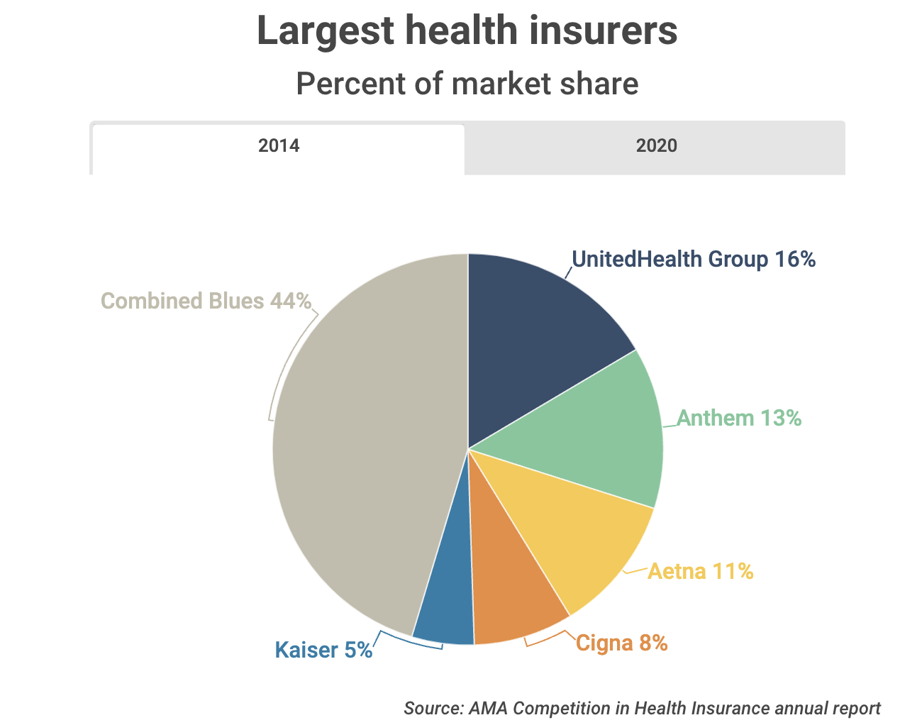U.S. health insurance market concentration continues to increase